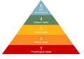 This is a picture of Maslow's Learning Triangle